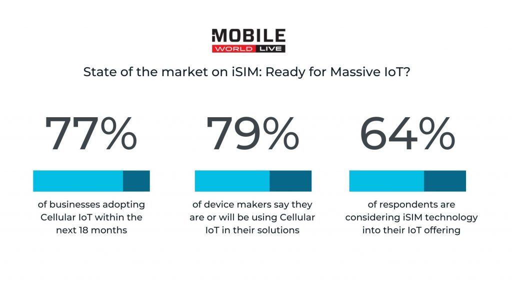 iSIM rollout-stats-on-the-rise -Kigen