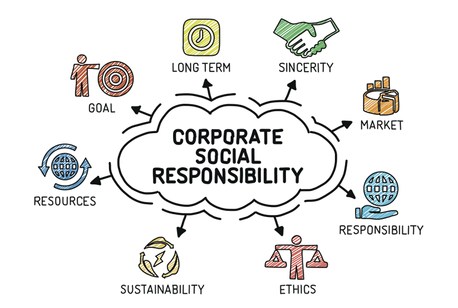 Corporate sustainability and social responsibility